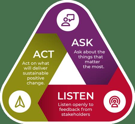 Ask Listen Act AskYourTeam