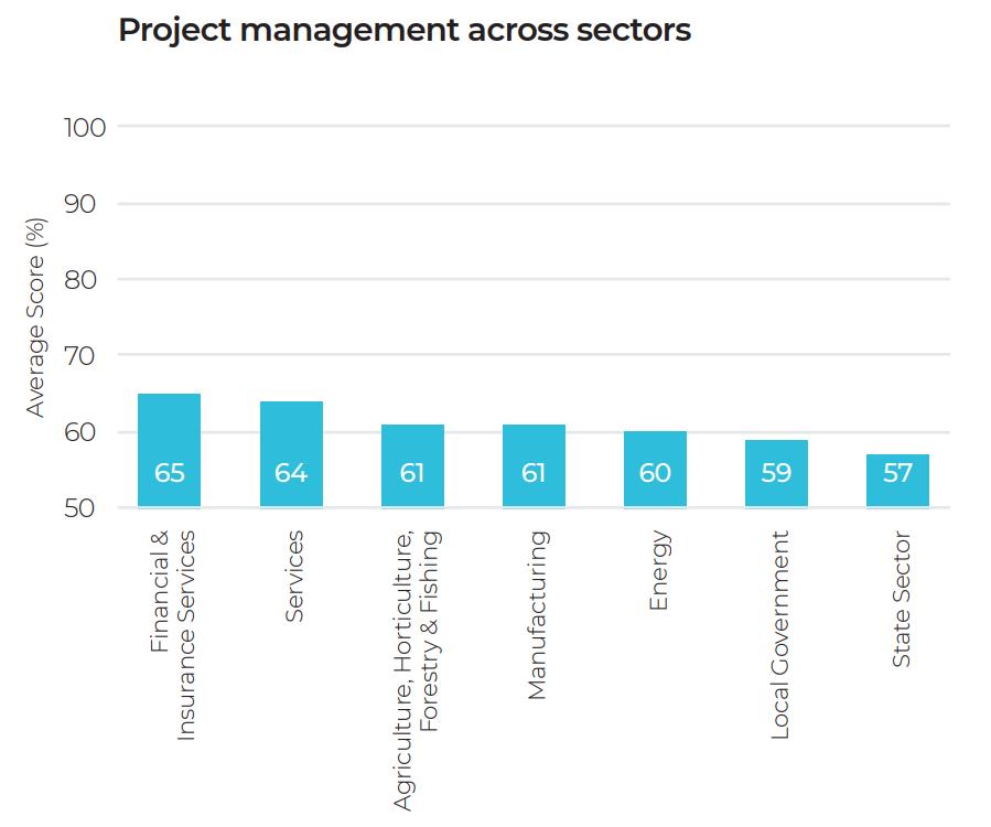 pm across sectors