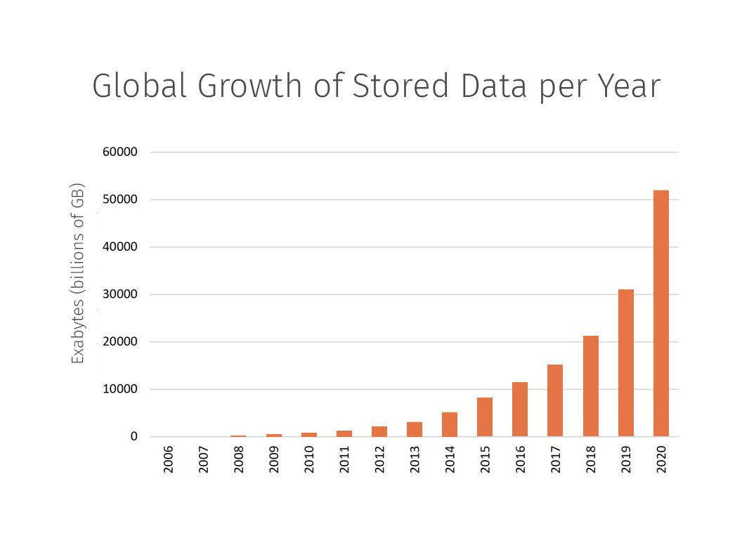 Global Growth of Stored Data